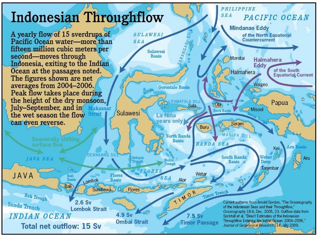 Indonesia Flowthrough